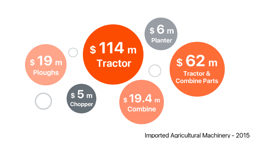 agricultural-machinery-market-size