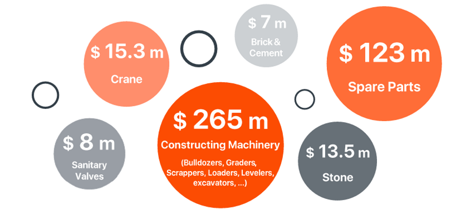 cement-construction-market-size