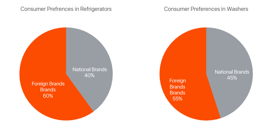consumer-preferences-refrigerators-washers