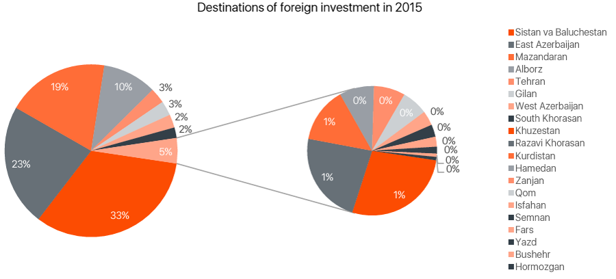 foreign-investments-by-province