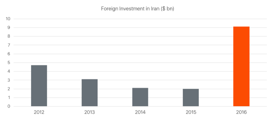 foreign-investments-in-iran