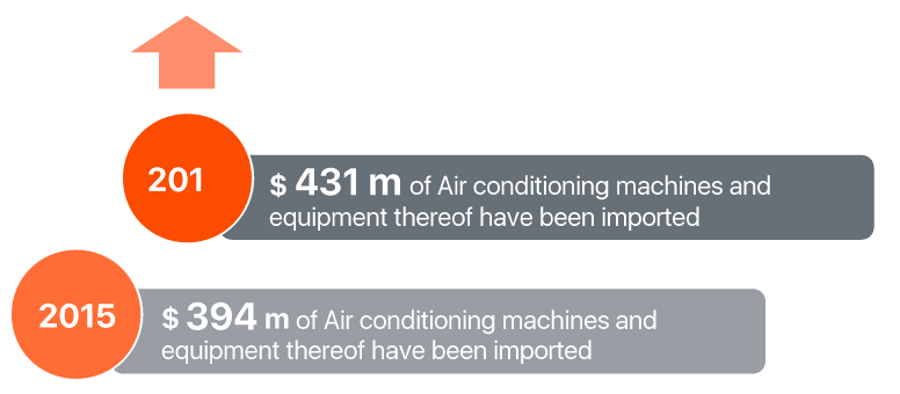 heating-cooling-system-market-size