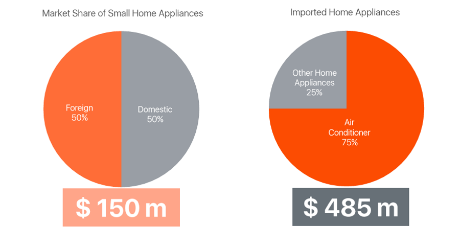 home-appliances-imports