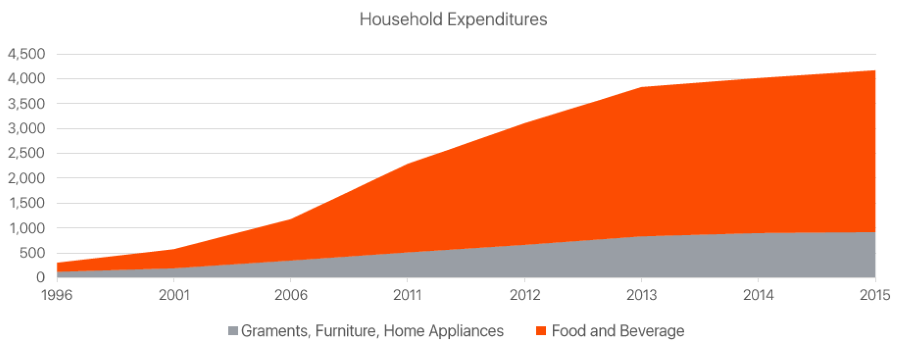 household-expenditure