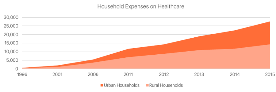 household-healthcare-expenditure