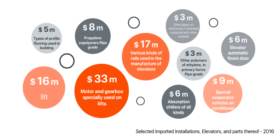 installation-elevator-imports-by-category