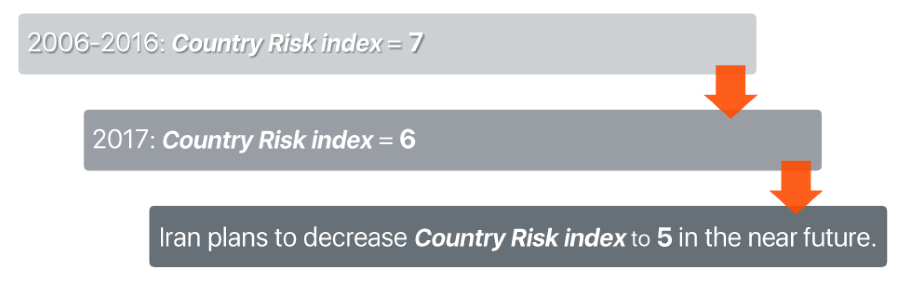 iran-country-risk-index