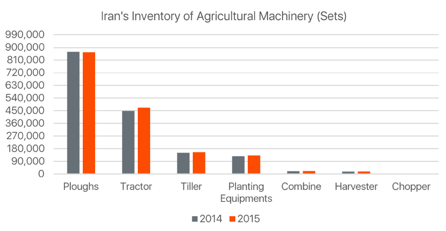 iran-inventory-agricultural-machinery