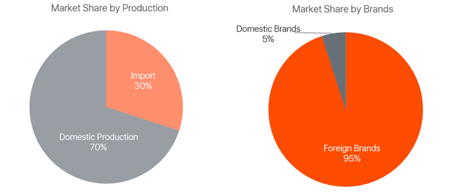 market-share-by-product-brand