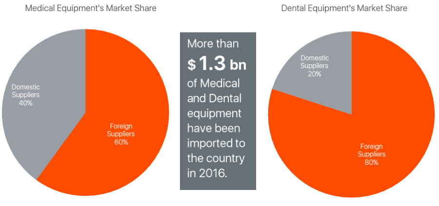 medical-dental-equipment-market-size