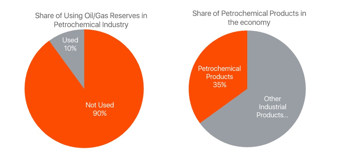 oil-used-reserves-petrochemical-share-economy