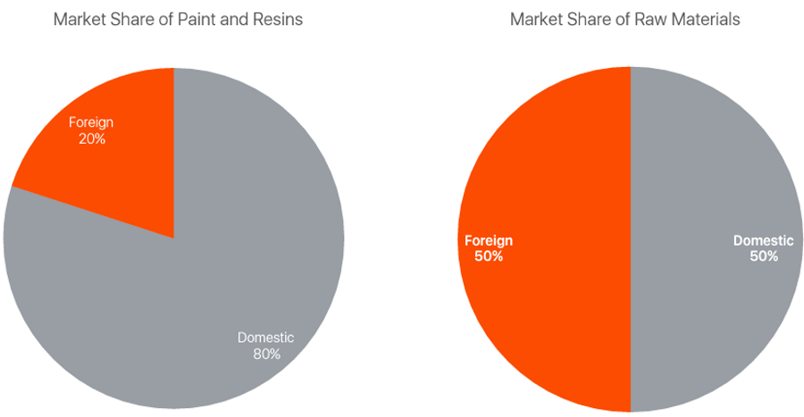 paint-resin-market-share