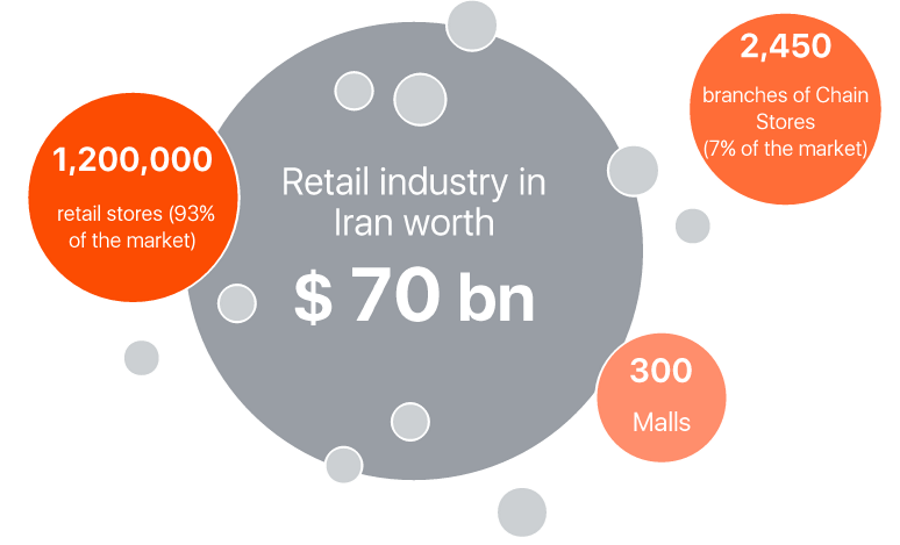 retail-industry-size