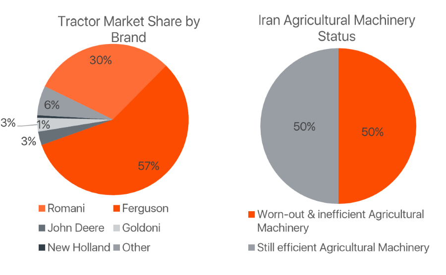 tractor-market-share