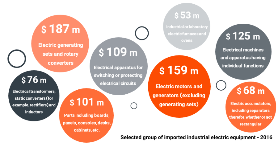 industrial-electrical-equipment-market-size