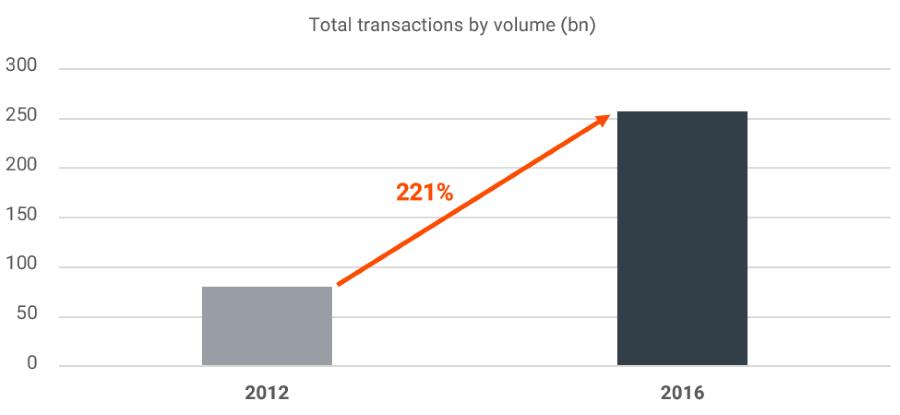 stock-exchange-transactions-volume