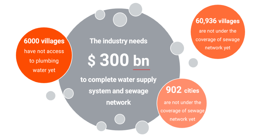 water-infrastructure-market-size